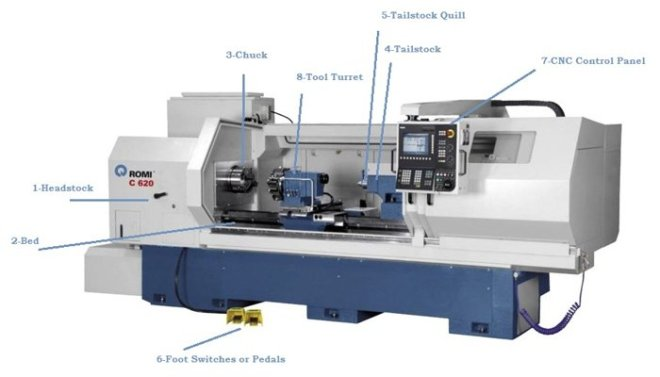 cnc-lathe-machine-main-parts-introduction
